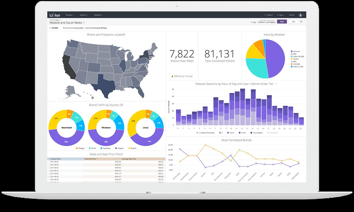 Business intelligence Platform Looker