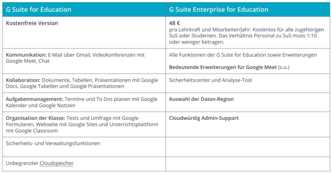 Unterschiede G Suite for Education und G Suite Enterprise for Education
