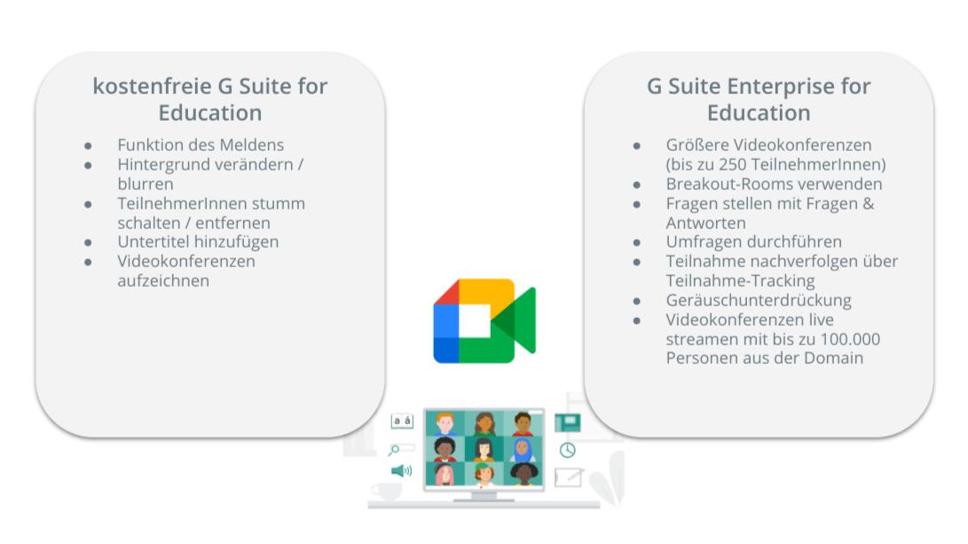 Unterschiede Google Meet Funktionen von G Suite for Education und G Suite Enterprise for Education