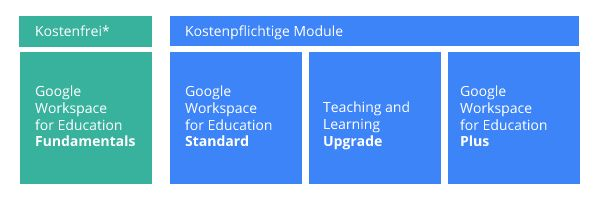 Google Workspace for Education Lizenzmodell